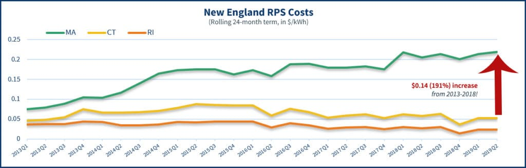Graph showing how RPS prices have increased in New England from 2013 to 2019