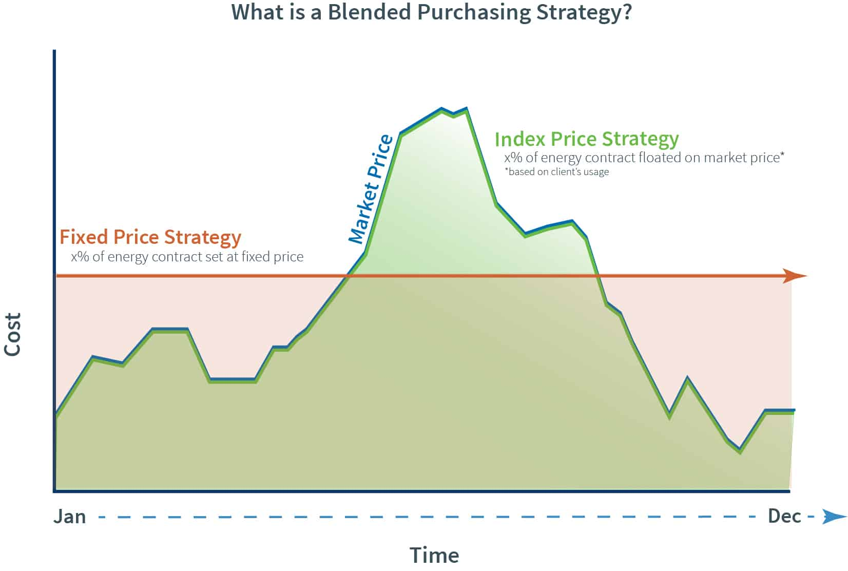 Blended Price Strategy graph