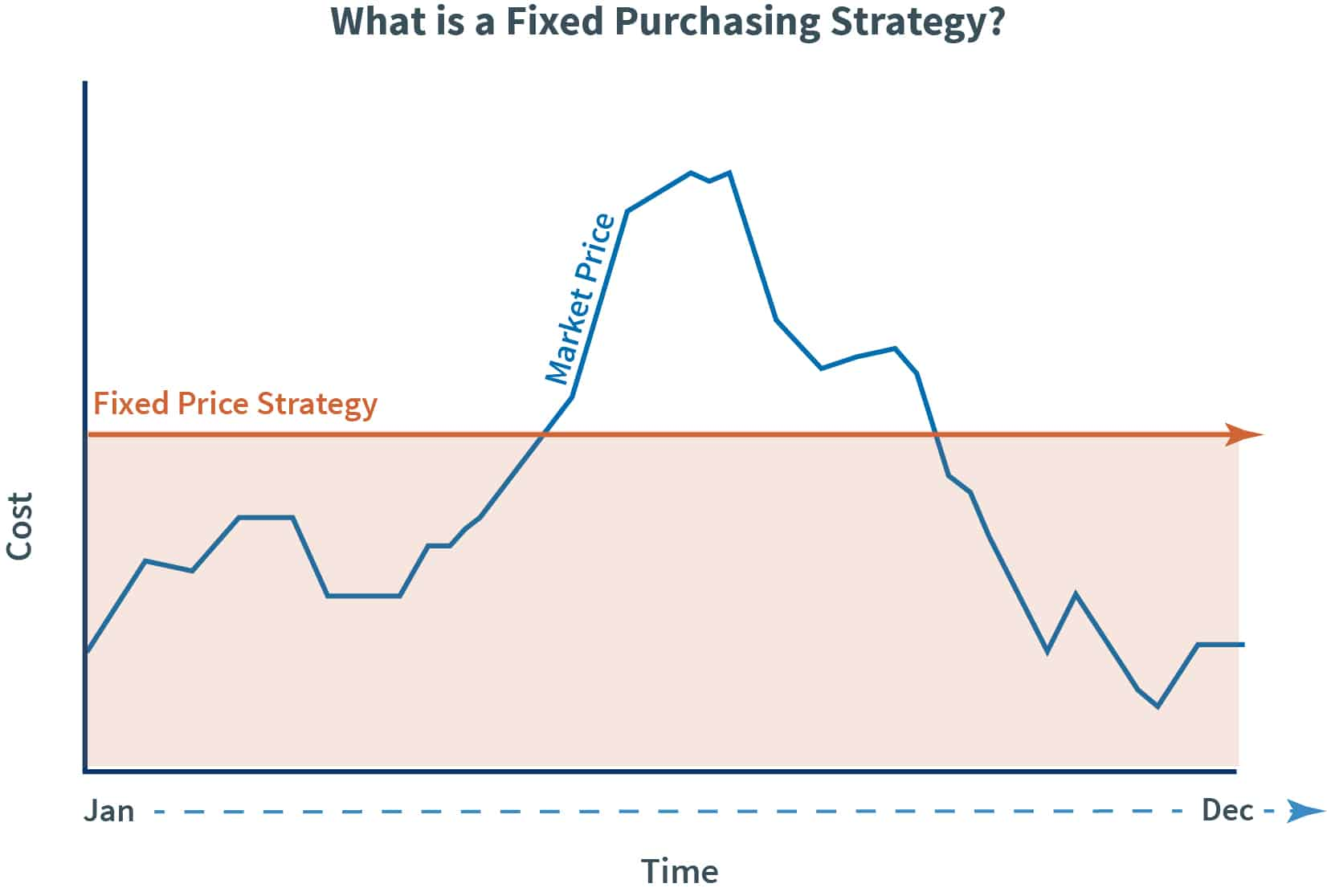 Fixed Price Strategy graph