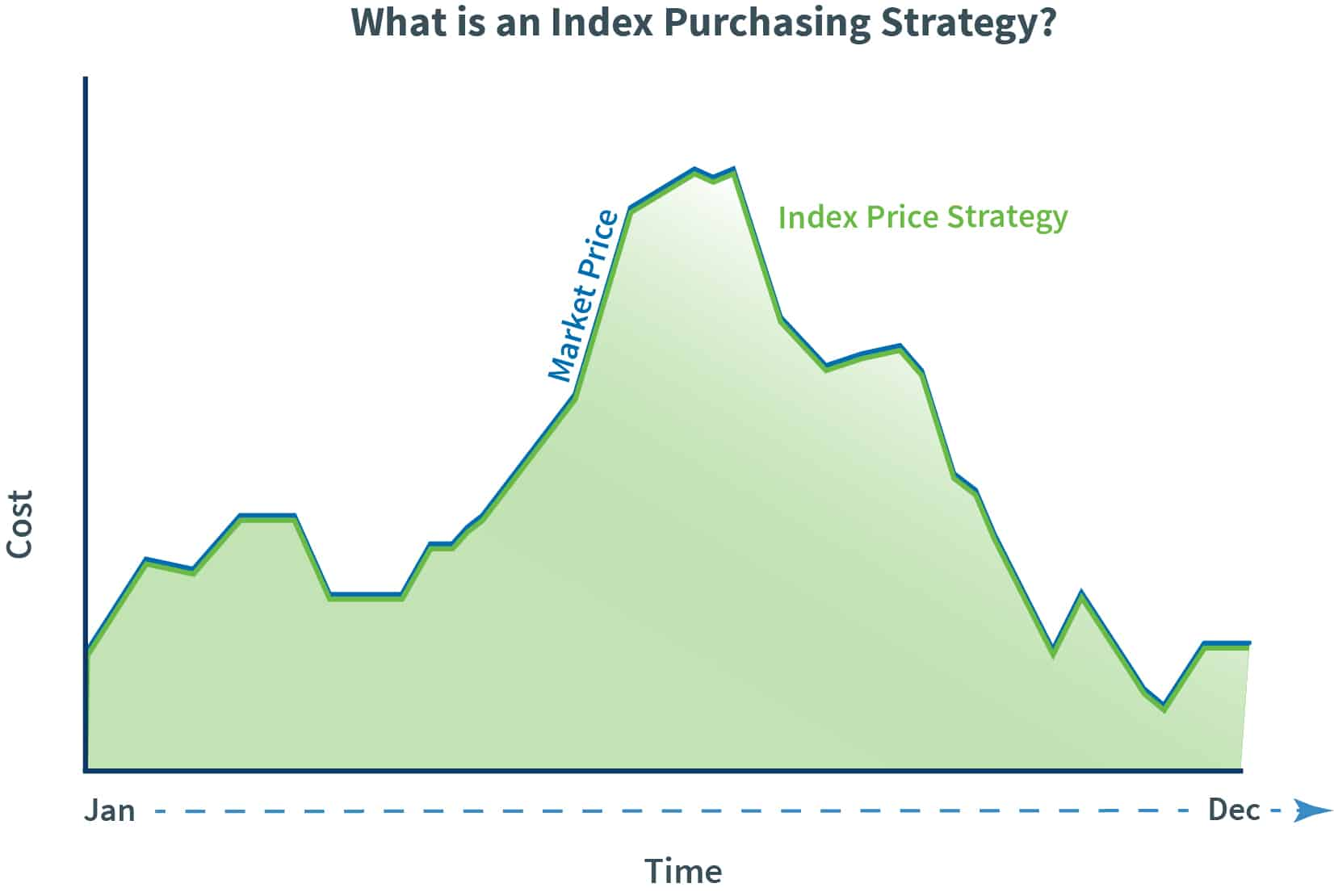 Index Purchasing Strategy graph