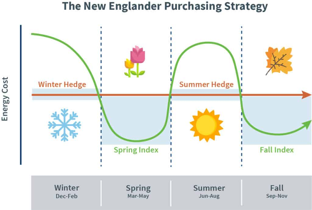 New Englander Pricing Strategy depiction
