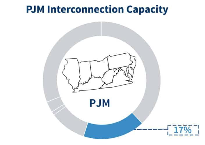 PJM Capacity component percentage