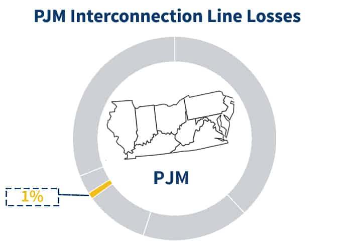 PJM Line Losses component percentage