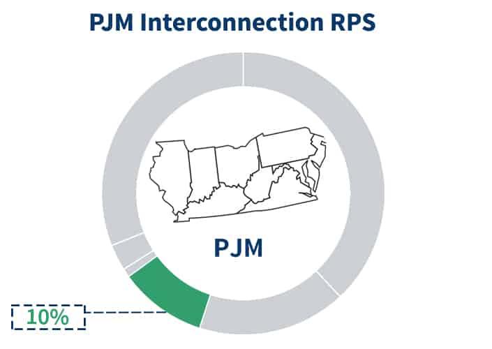 PJM Renewable Portfolio Standards component percentage