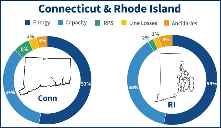 Pie charts showing the electricity supply price components in Connecticut and Rhode Island