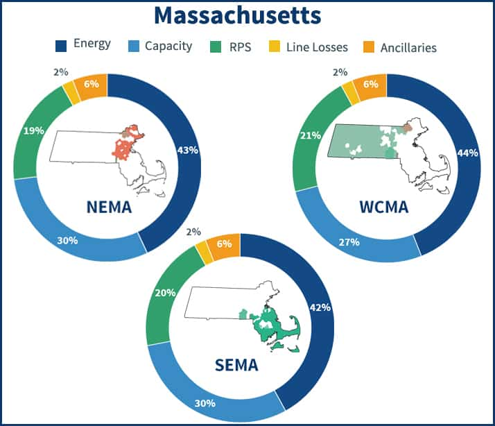 Pie charts showing the electricity supply price components in Massachuett's NEMA, SEMA and WCMA zones