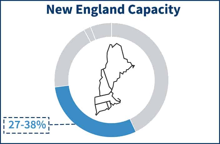 Pie chart showing the portion of the NE-ISO electricity supply price that the Capacity component occupies