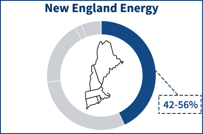 Pie chart showing the portion of the NE-ISO electricity supply price that the energy component occupies