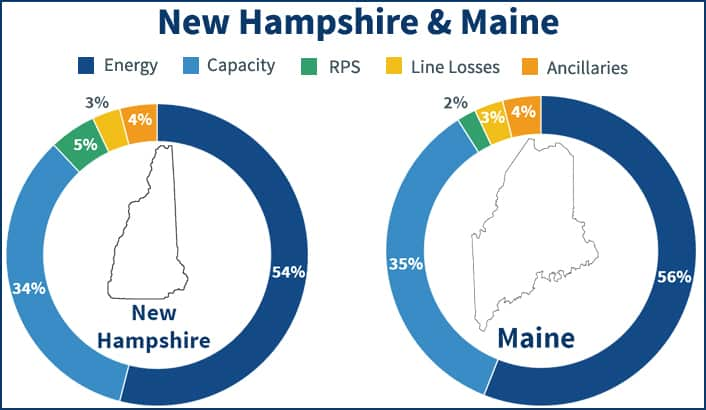 Pie charts showing the electricity price components in Maine and New Hampshire