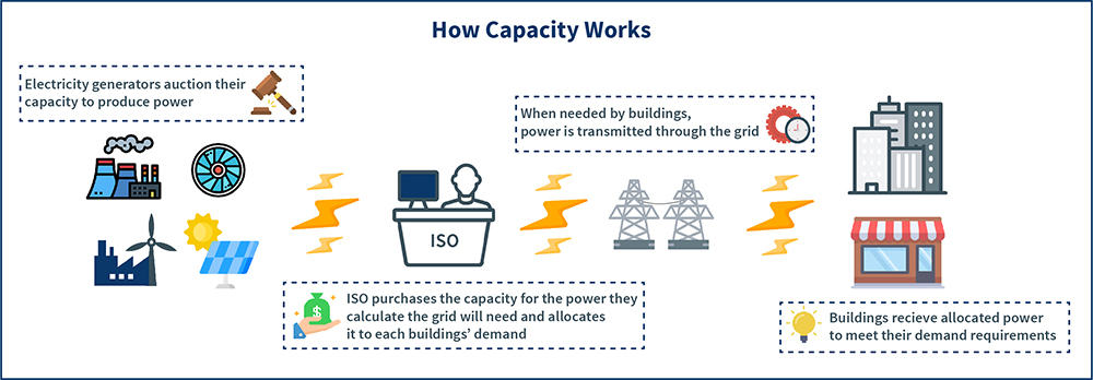 Diagram showing how capacity works