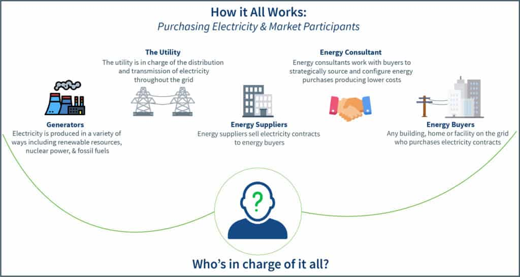 Market participants and how electricity is purchased in deregulated states