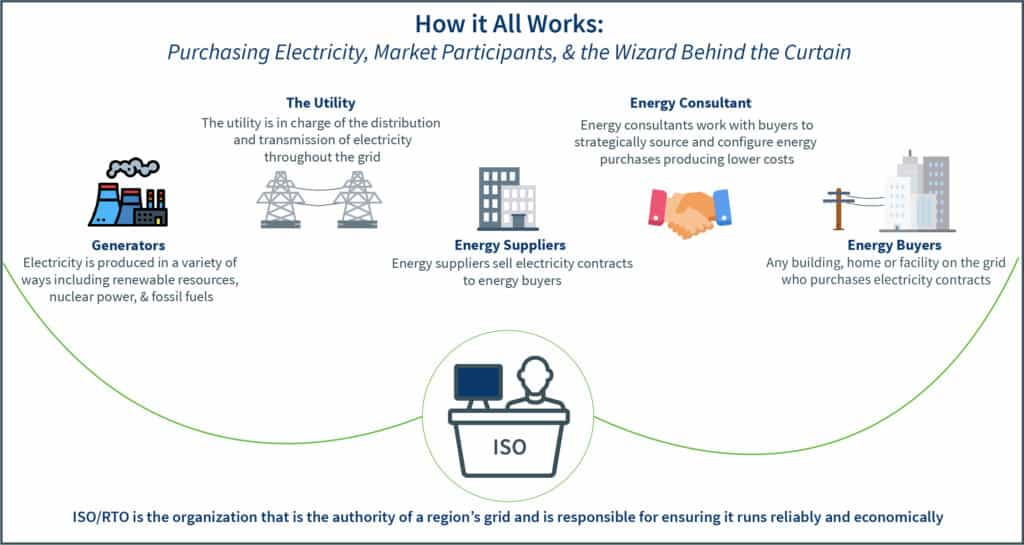 The ISO and how electricity is purchased