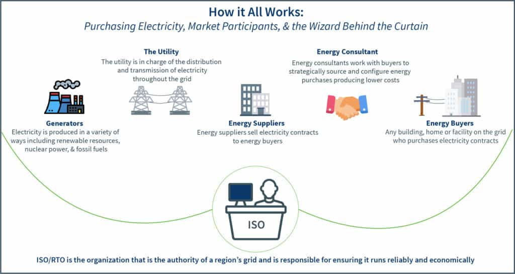 Diagram that depicts the components of the electricity grid, market participants, their roles in delivering reliable electricity, and the responsibilities of the ISO