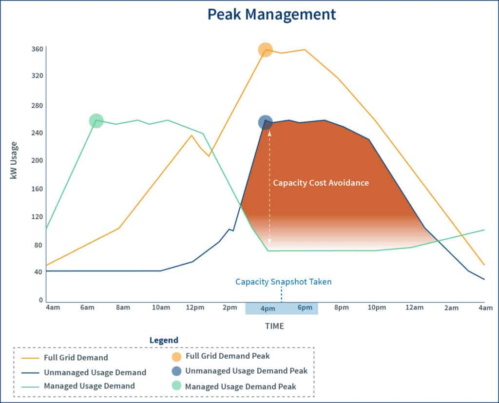 A graph showing full grid demand peak, unmanaged demand peak and managed demand peak and the results peak load management can have on demand and capacity costs