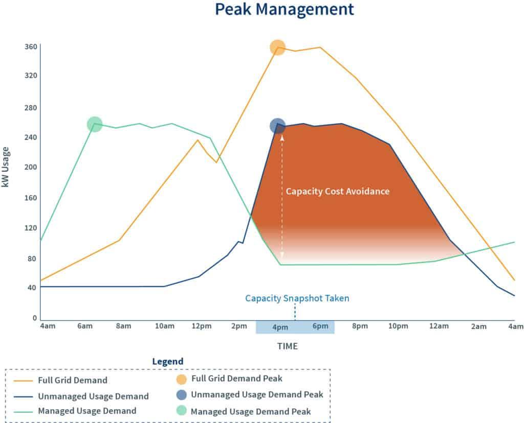 Graph describing peak load management