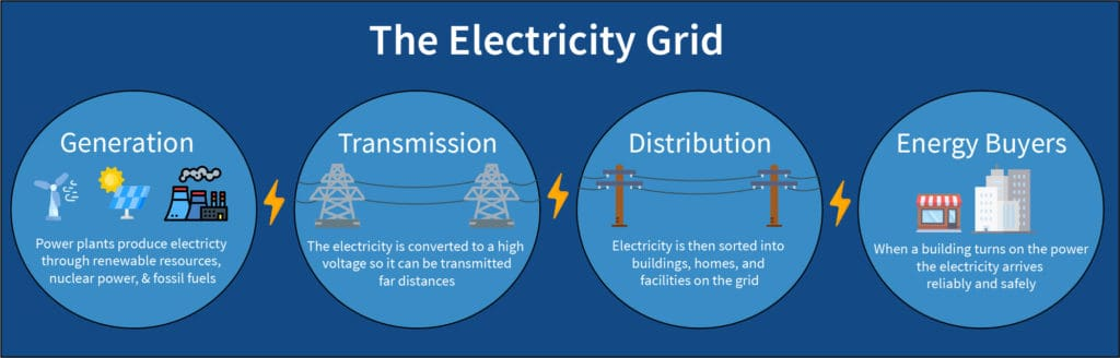 Diagram describing the components of the electricity grid and how it all works