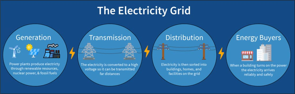 Explanation of the electricity grid