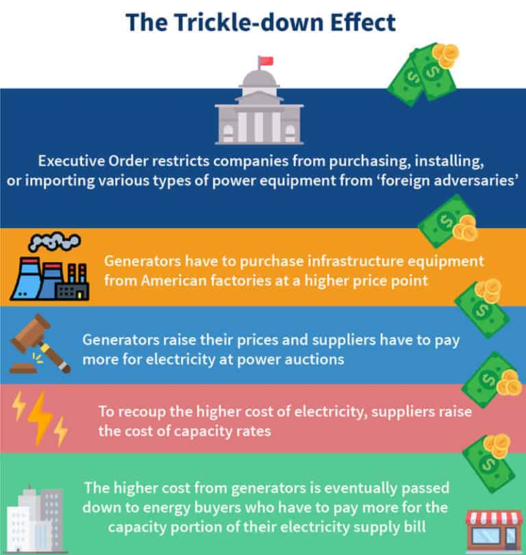 How the executive order could cause a trickle down effect that impacts the cost of energy for energy buyers