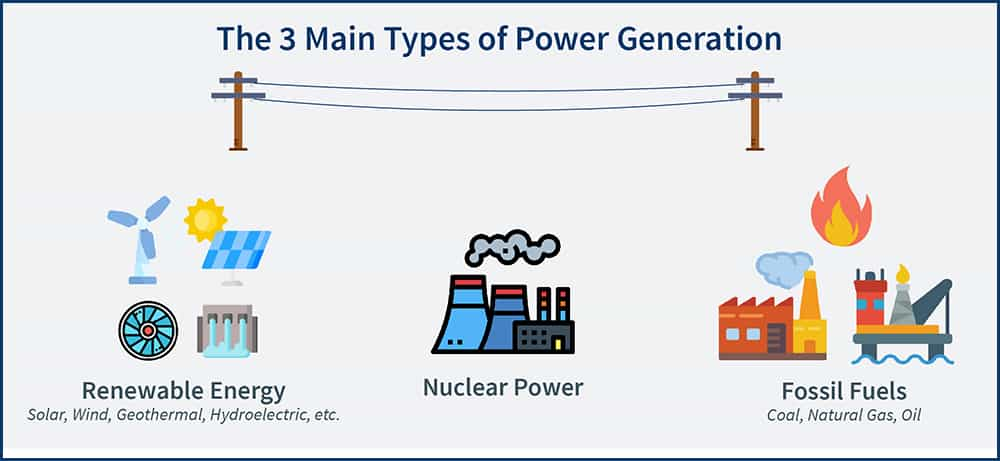 A depiction of the 3 main types of power generation in the US