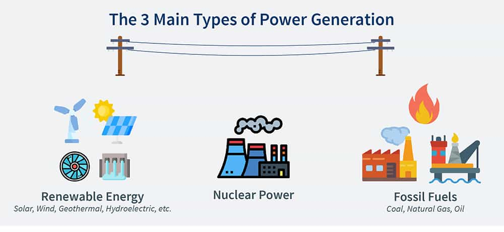 The three main types of power generation in the US