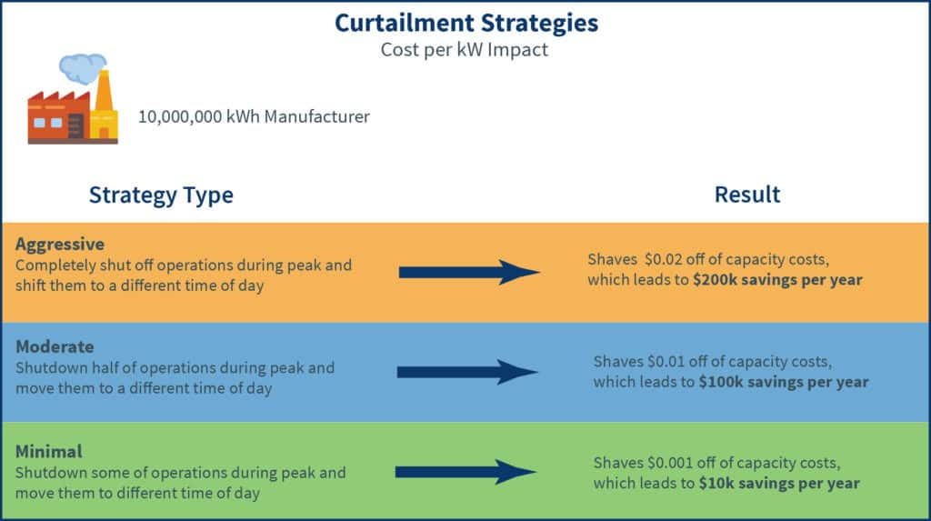 Different levels of curtailment activities and their realized savings