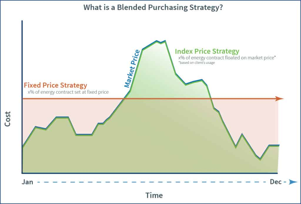 Graph that explains what a blended purchasing strategy is
