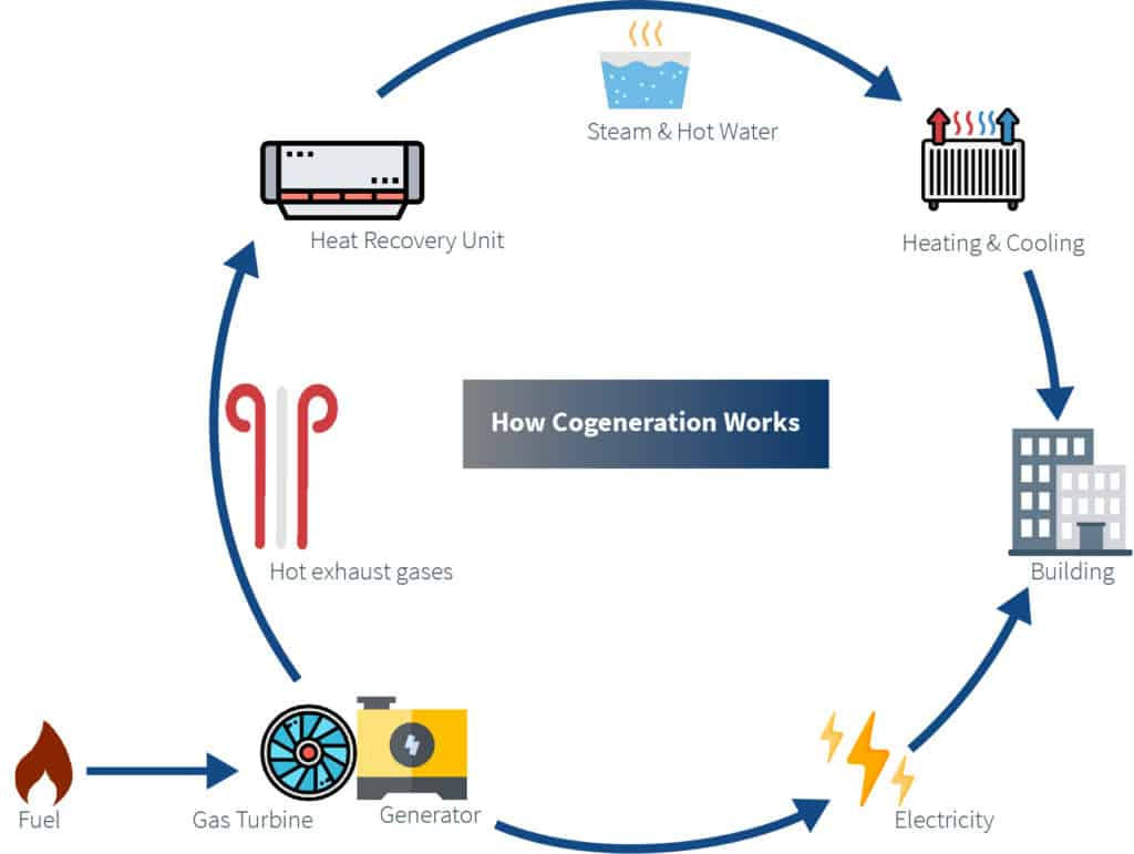 A diagram showing how cogeneration works to provide electricity to buildings