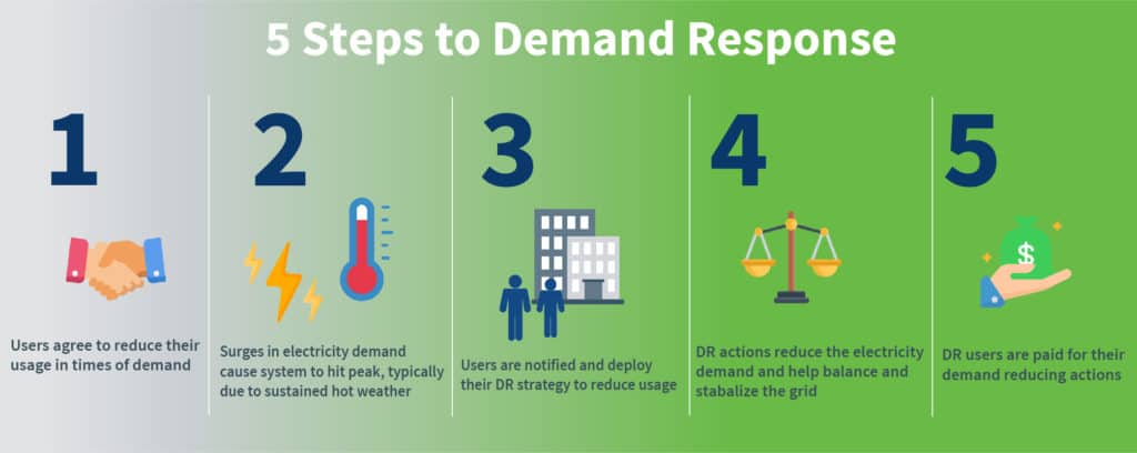 The 5 step process to implementing a Demand Response program and how it works