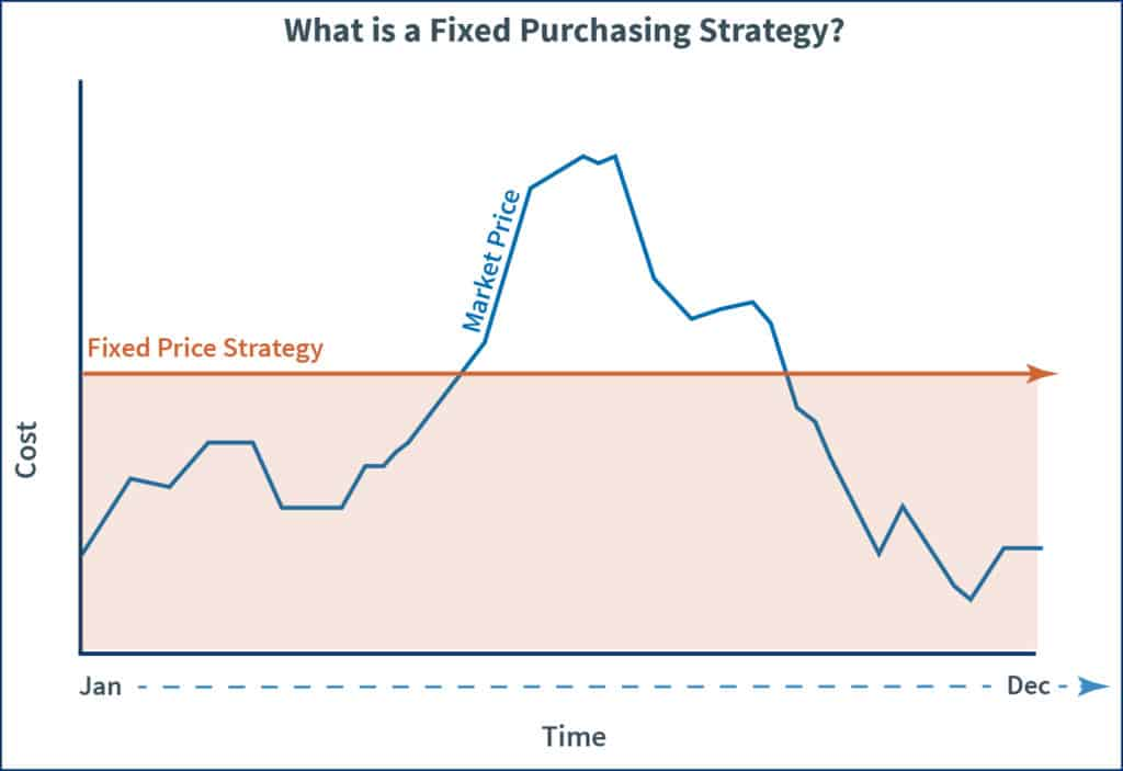 Graph that explains what a fixed energy purchasing strategy is