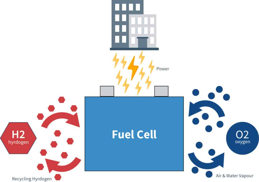 A diagram of how a batter fuel cell generates electricity
