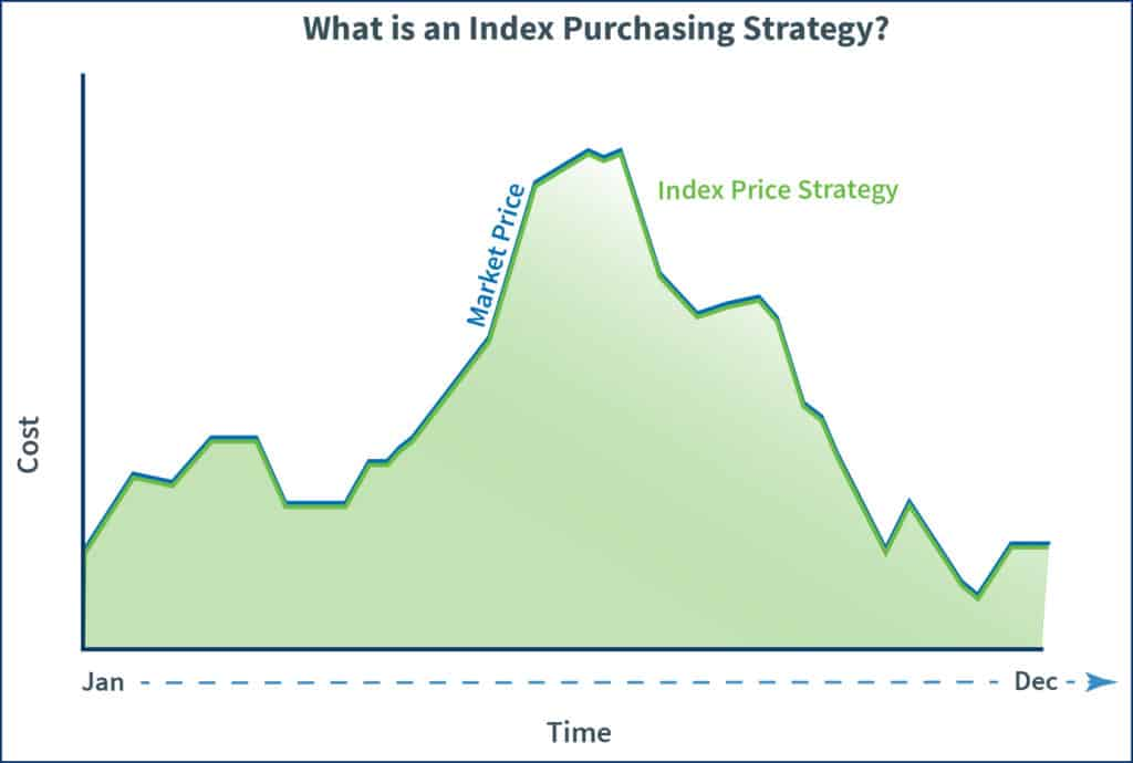 Graph that explains whan an index energy purchasing strategy is