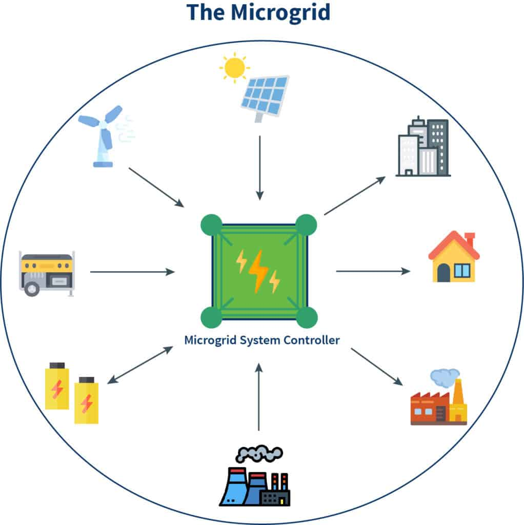 A diagram of a microgrid depicting how it works and powers a geographical area