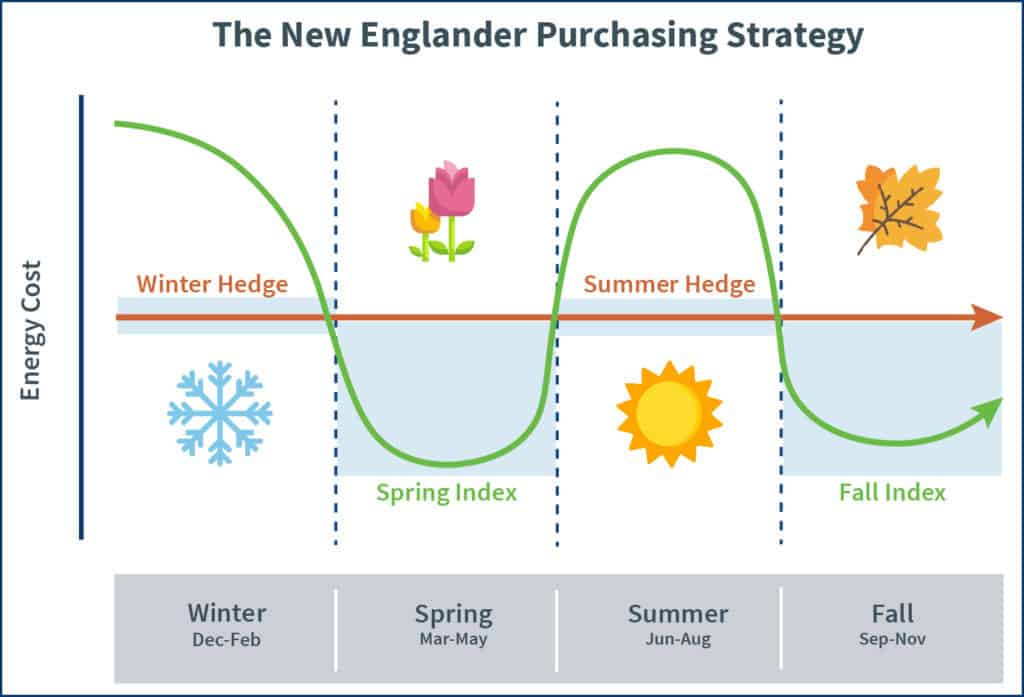 A depiction of the New Englander purchasing strategy that involves fixing during the winter months and indexing during the warmer months