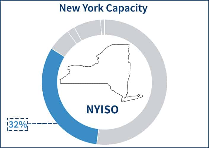 Pie chart showing the portion of the NYISO electricity supply price that the capacity component occupies