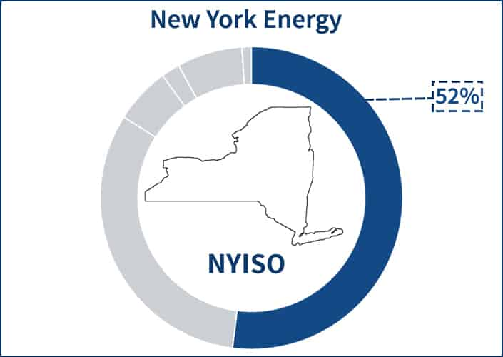 Pie chart showing the portion of the NYISO electricity supply price that the energy component occupies
