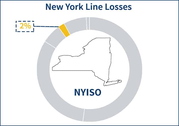 Pie chart showing the portion of the NYISO electricity supply price that the Line Losses component occupies