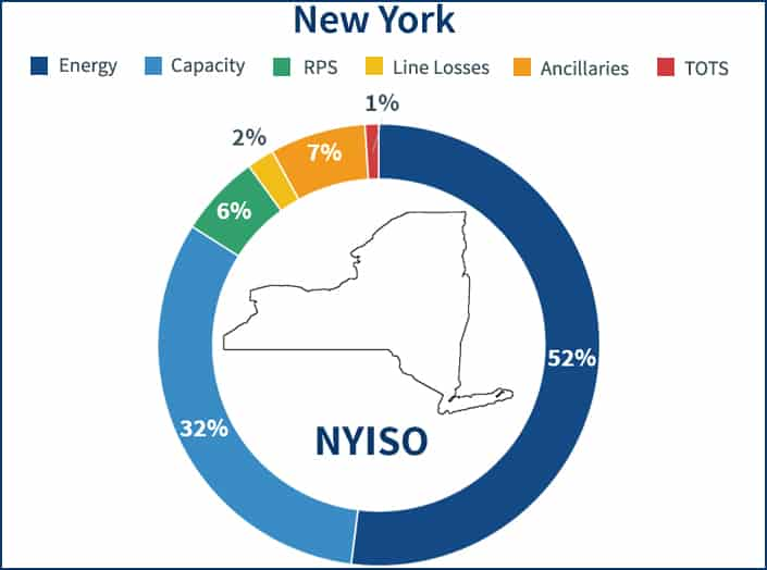 Pie chart showing all price components that make up the NYISO electricity supply price