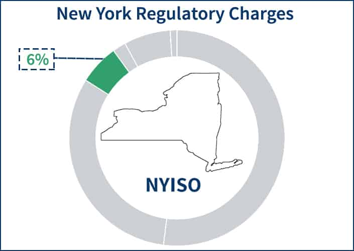 Pie chart showing the portion of the NYISO electricity supply price that the Regulatory Charges component occupies