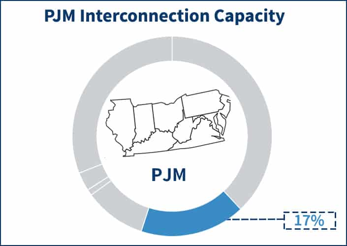 Pie chart showing the portion that the capacity component occupies of the PJM electricity supply price