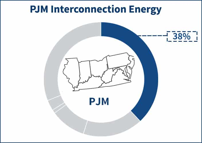 Pie chart showing the portion the energy supply price component occupies of the PJM electricity supply price
