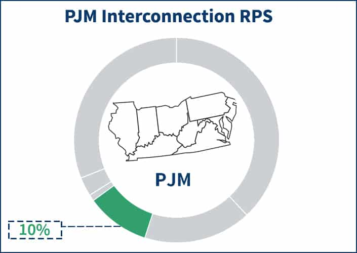 Pie chart showing the portion of the PJM electricity supply price that RPS occupies