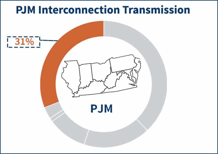 Pie chart showing the portion of the PJM electricity supply price that the Transmission component occupies