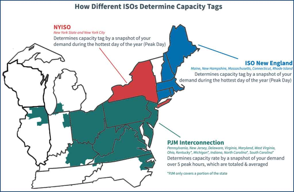 How different ISO-regions calculate capacity tags with peak events
