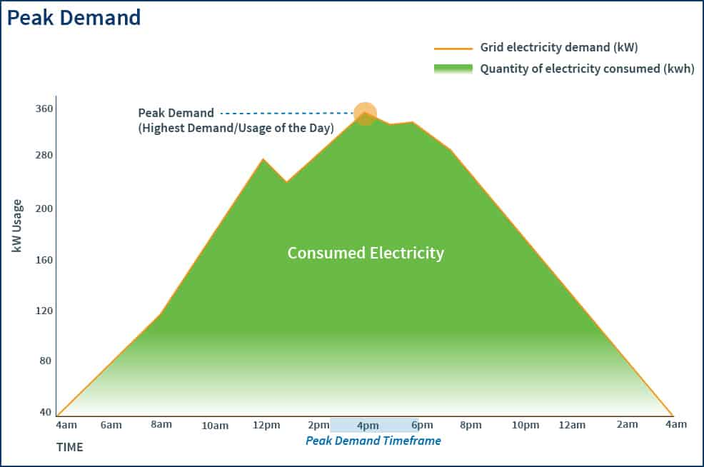 A graph showing what electricity grid peak demand is