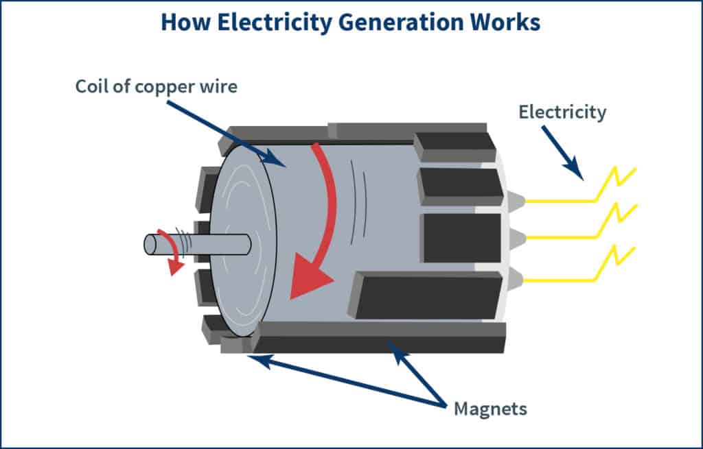 Diagram explaining how electricity is generated