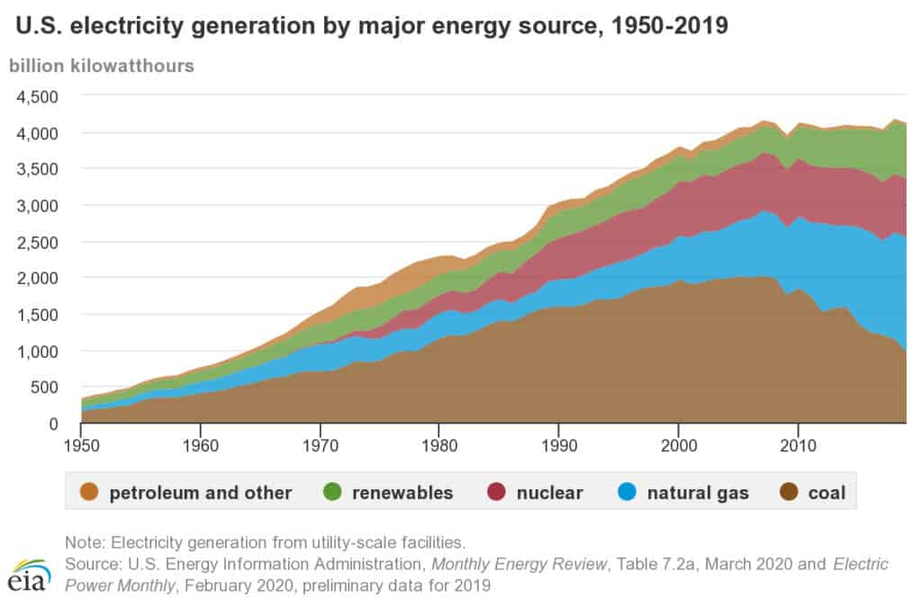 Graph showing the sources of electricity generation in the US from 1950 to 2019