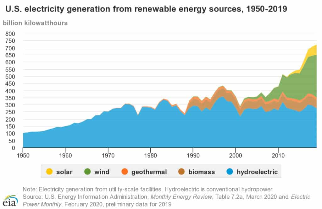 Graph showing the sources of electricity generation from renewable sources in the US from 1950 to 2019