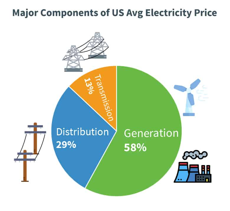 Pie graph showing the major components of an avg US electricity price