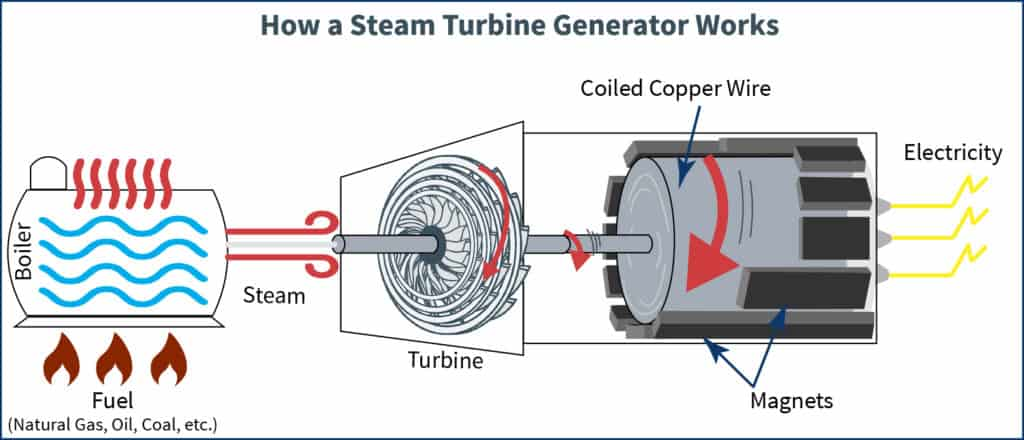 A diagram of how steam turbines generate electricity