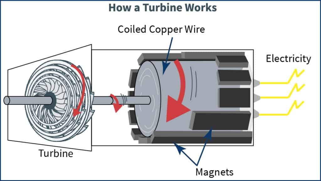 A diagram that shows how turbines generate electricity